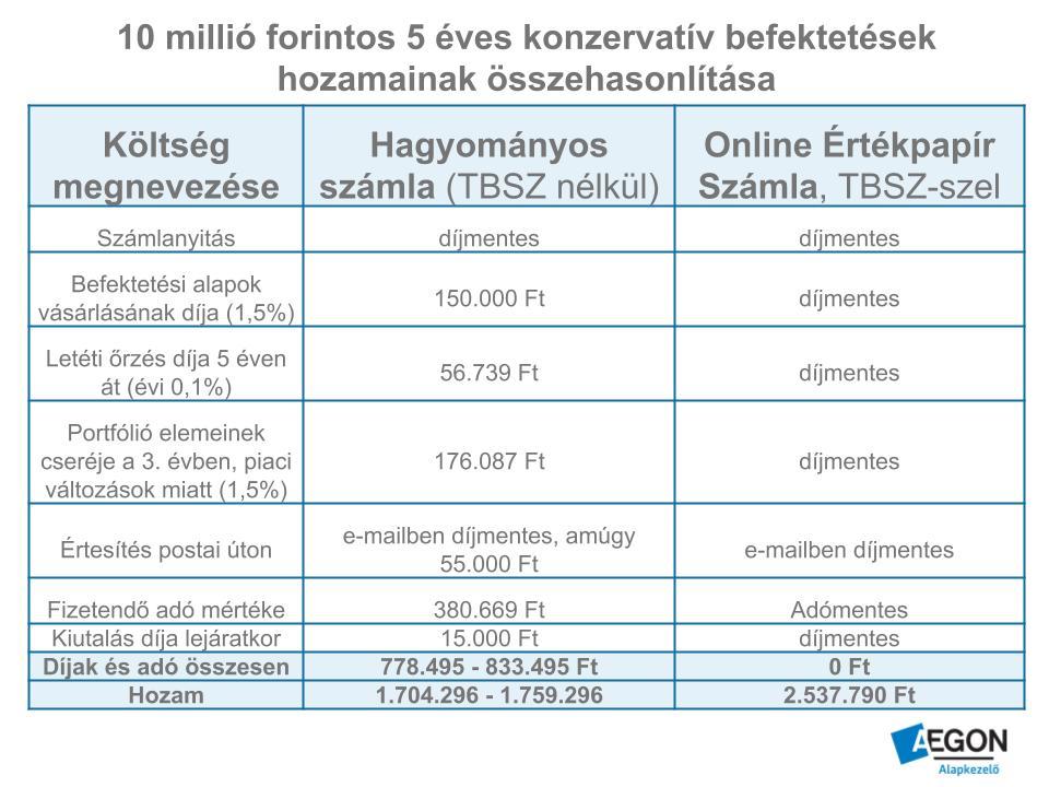 Táblázat, mely mutatja a 2 számlatípus költségeit, nettó hozamait
