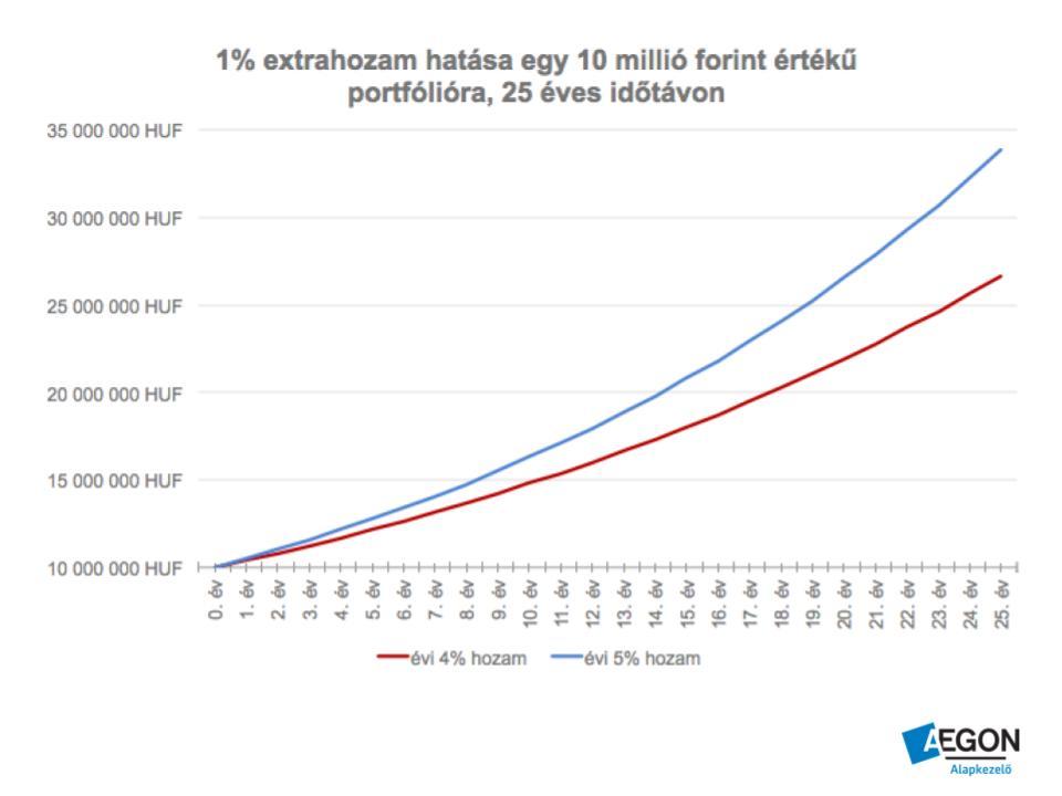 4 és 5% os hozam összehasonlítása 25 év alatt 10 millió forintnál