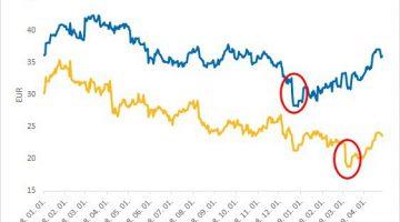 2 példa egyértelmű piaci félreárazásra kép