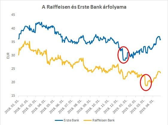 Raiffeisen Erste Bank árfolyma egy grafikonon ábrázolva