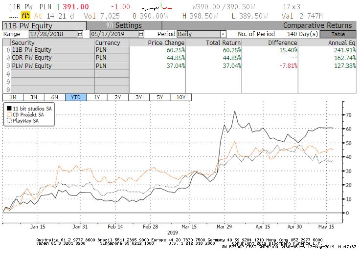 Grafikon a 3 részvény árfolyamáról