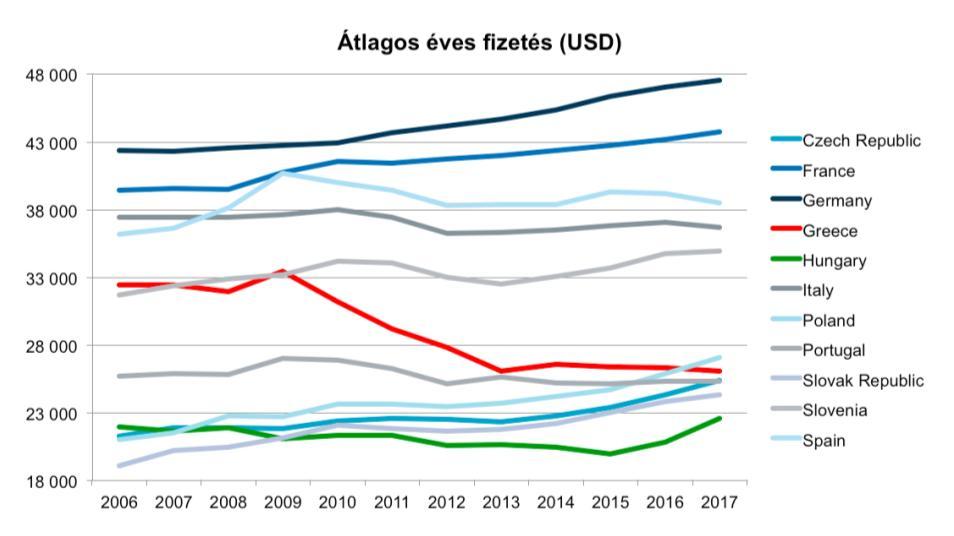 Grafikon 11 európai ország átlagos éves fizetéseiről 2006-2017 között