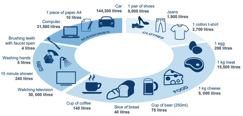 Infografika a ruhazát, élelmiszer és egyéb használati tárgyak előállításának vízigényéről