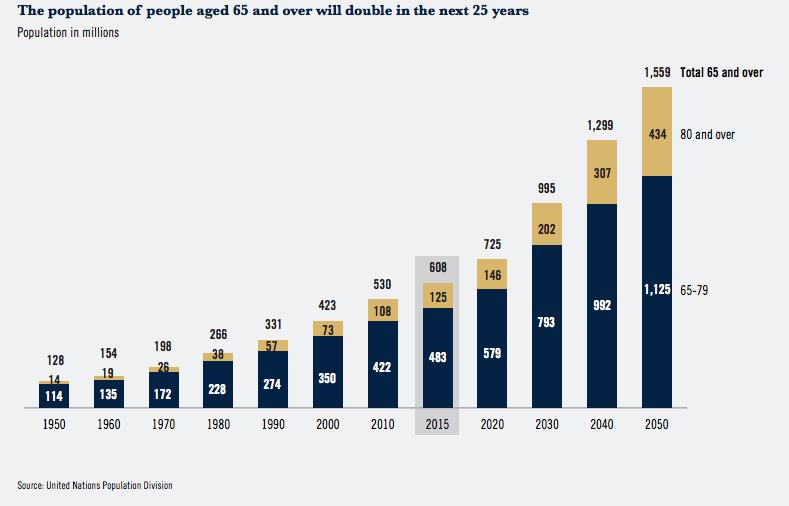 Grafikon az ezüstgeneráció népességének alakulásáról 1950-2050 között