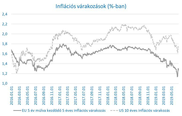 Grafikon az inflációs várakozásokról az EU-ban és USA-ban