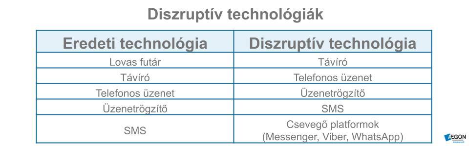 Példák diszruptív technológiákra