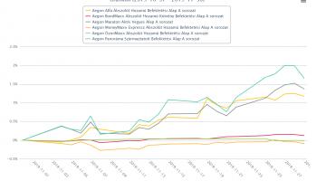 Aegon Alapok teljesítménye – 2019 november kép