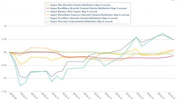 Aegon Alapok teljesítménye – 2019 október kép