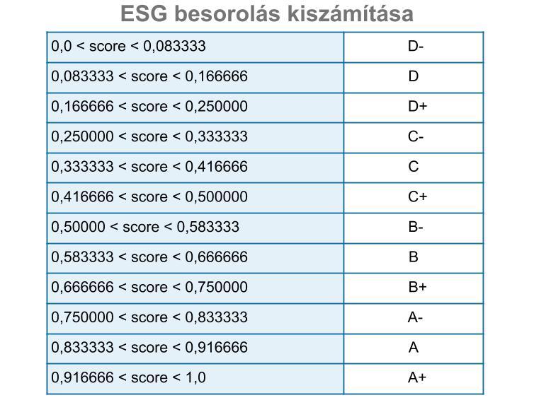 ESG besorolás kiszámítása - értékek
