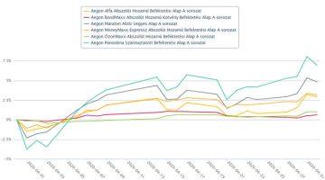 Aegon Alapok teljesítménye 2020. áprilisában kép