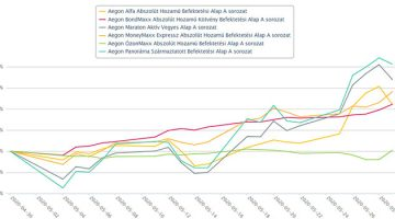 Aegon Alapok teljesítménye 2020. májusában kép