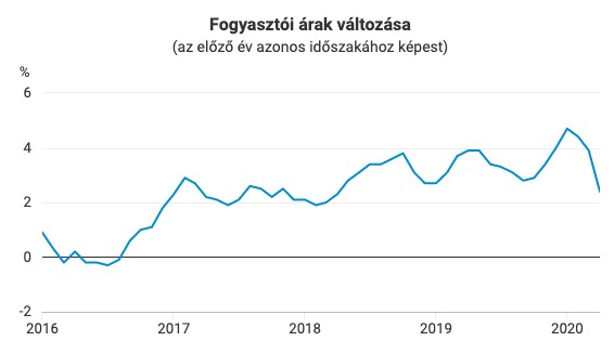 fogyasztói árak változása