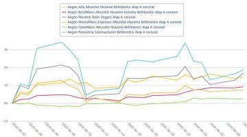 Aegon Alapok teljesítménye 2020. júniusában kép