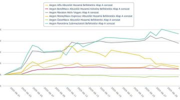 Aegon Alapok teljesítménye 2020. augusztusában kép