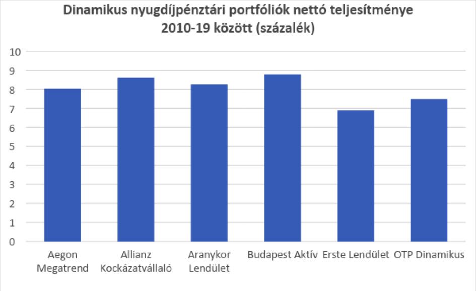 6 nyugdíjpénztári portfólió összehasonlítása
